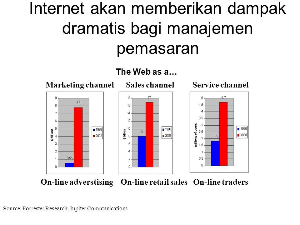 Internet akan memberikan dampak dramatis bagi manajemen pemasaran