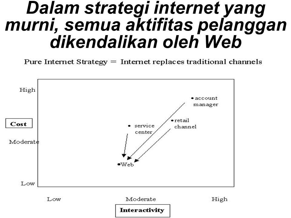 Dalam strategi internet yang murni, semua aktifitas pelanggan dikendalikan oleh Web