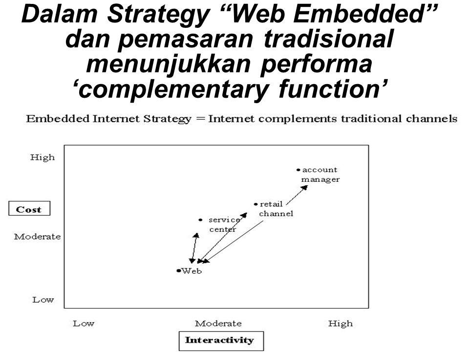 Dalam Strategy Web Embedded dan pemasaran tradisional menunjukkan performa 'complementary function'