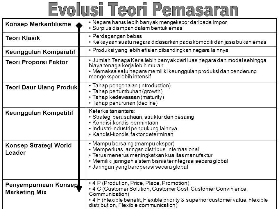 Evolusi Teori Pemasaran