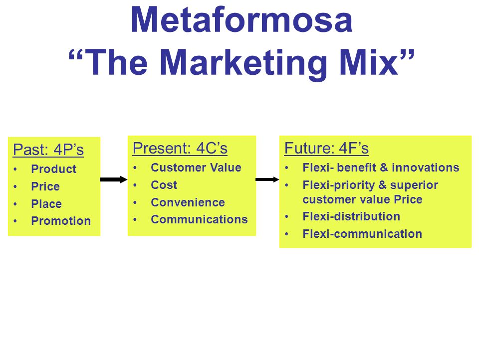 Metaformosa The Marketing Mix
