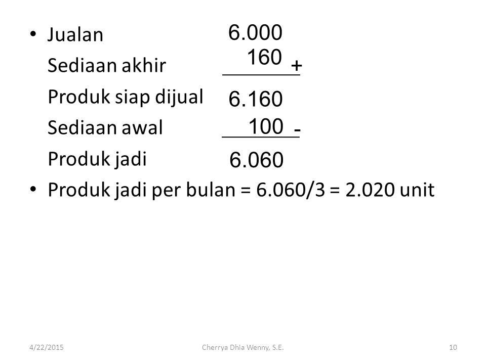 Produk jadi per bulan = 6.060/3 = 2.020 unit 6.000 160 +