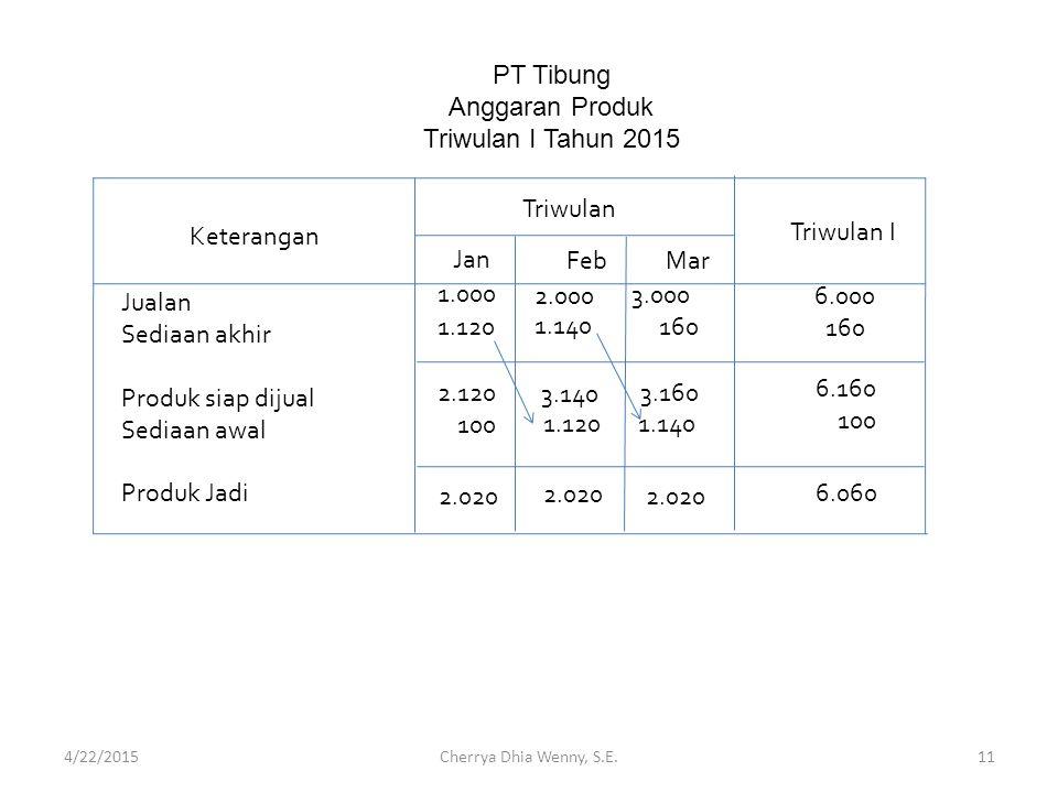 PT Tibung Anggaran Produk Triwulan I Tahun 2015 Triwulan Keterangan