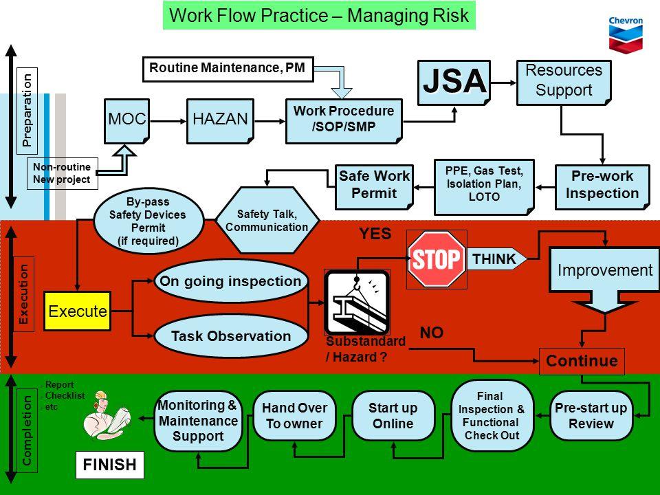 JSA Work Flow Practice – Managing Risk Resources Support MOC HAZAN YES