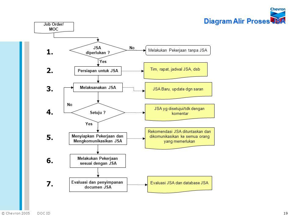Diagram Alir Proses JSA