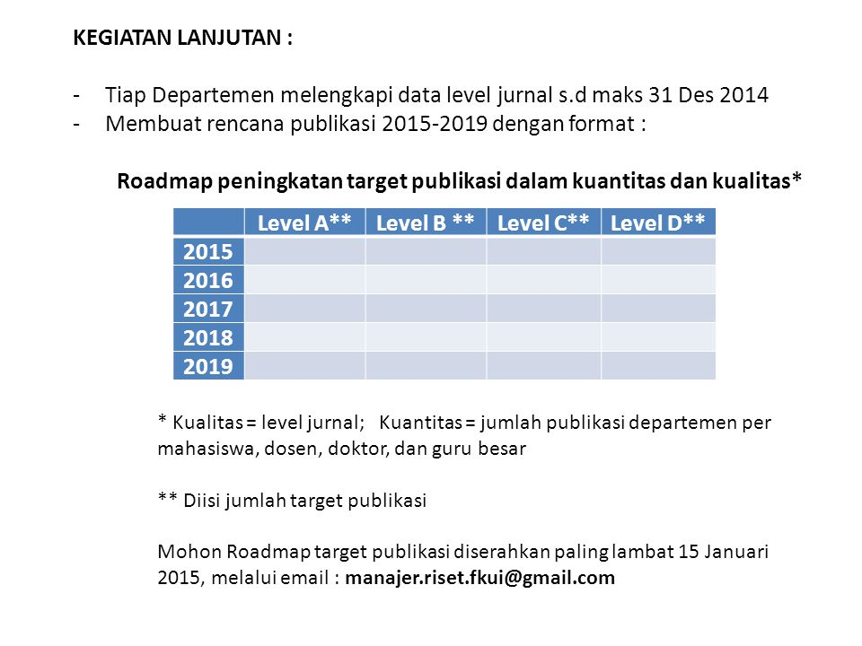 Level A** Level B ** Level C** Level D** 2015 2016 2017 2018 2019