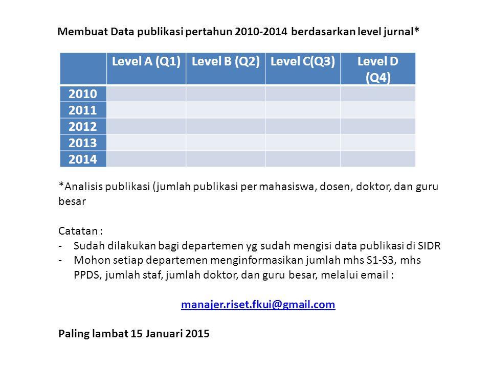 Level A (Q1) Level B (Q2) Level C(Q3) Level D (Q4) 2010 2011 2012 2013
