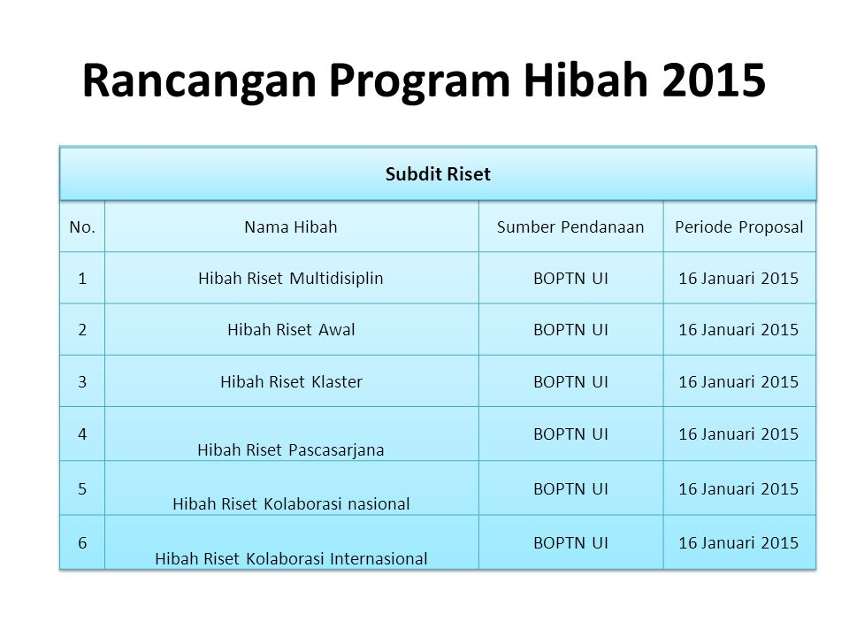 Rancangan Program Hibah 2015