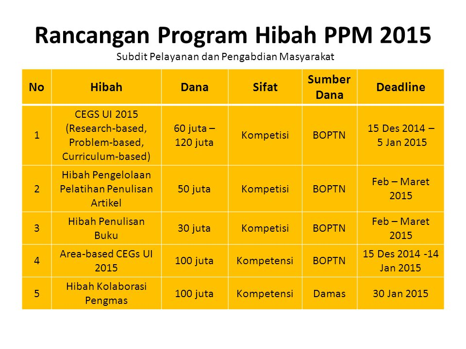 Rancangan Program Hibah PPM 2015
