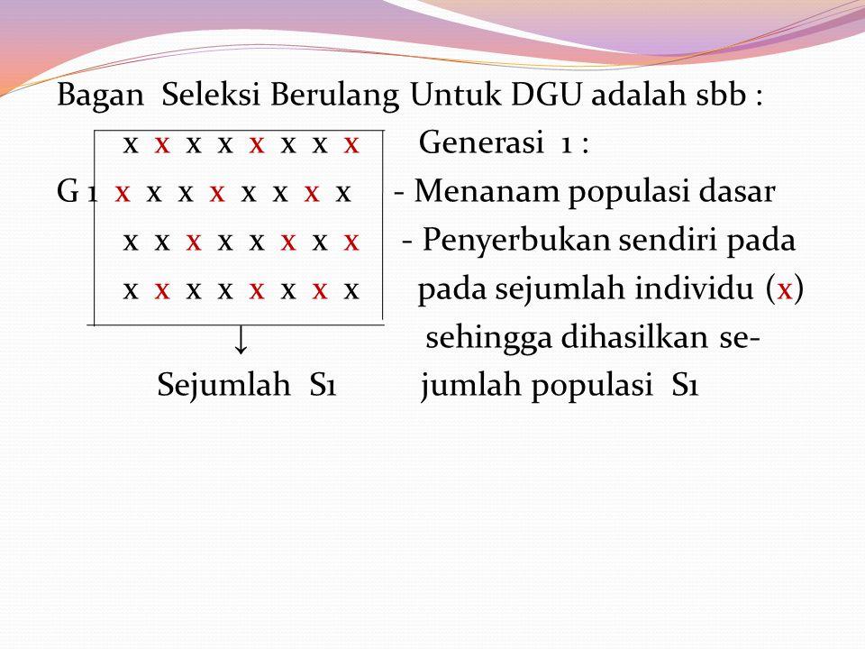Bagan Seleksi Berulang Untuk DGU adalah sbb :