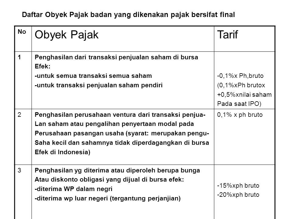 Daftar Obyek Pajak badan yang dikenakan pajak bersifat final