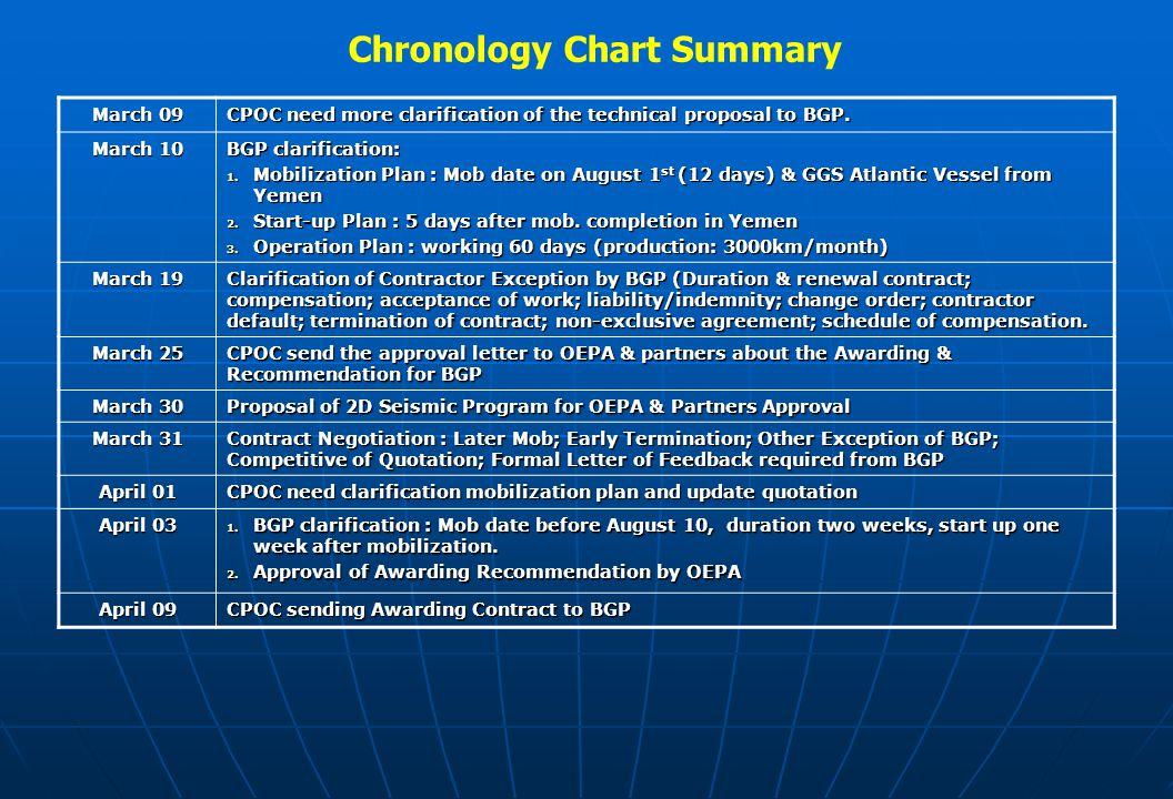 Chronology Chart Summary