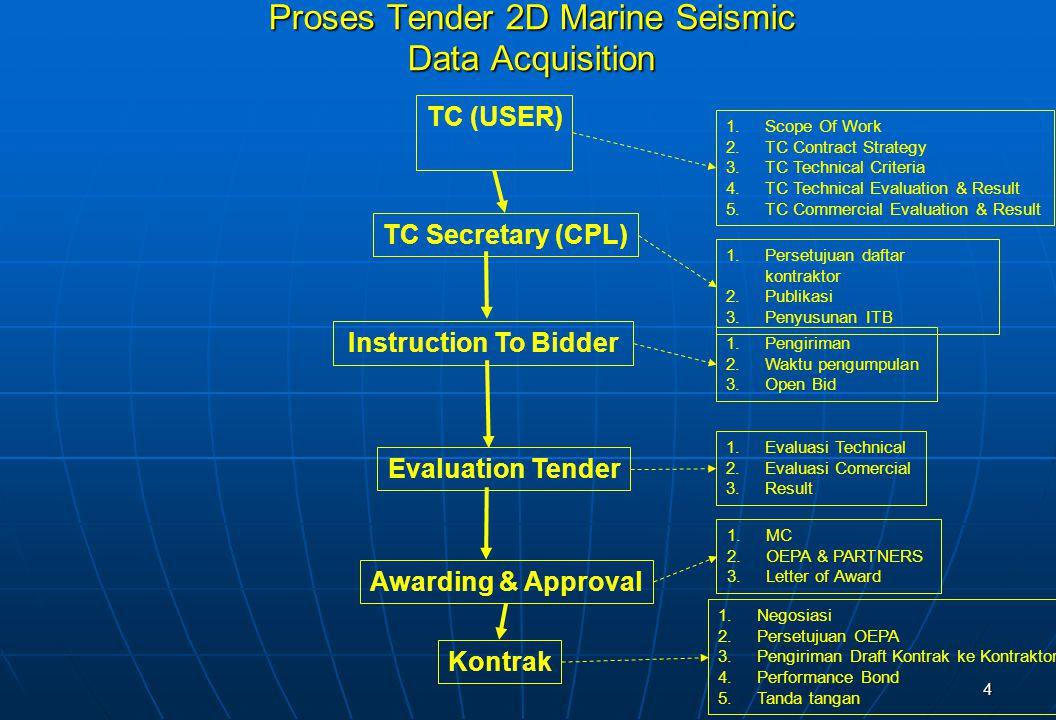 Proses Tender 2D Marine Seismic Data Acquisition