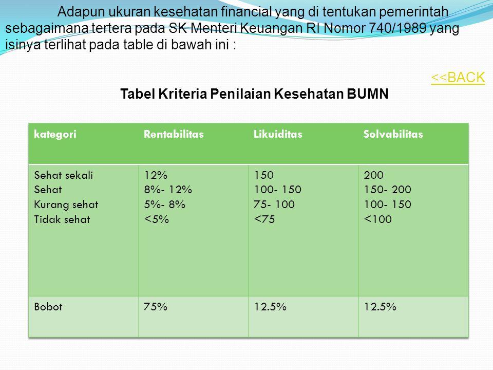 Tabel Kriteria Penilaian Kesehatan BUMN