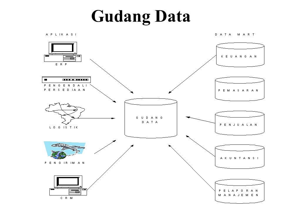 Gudang Data