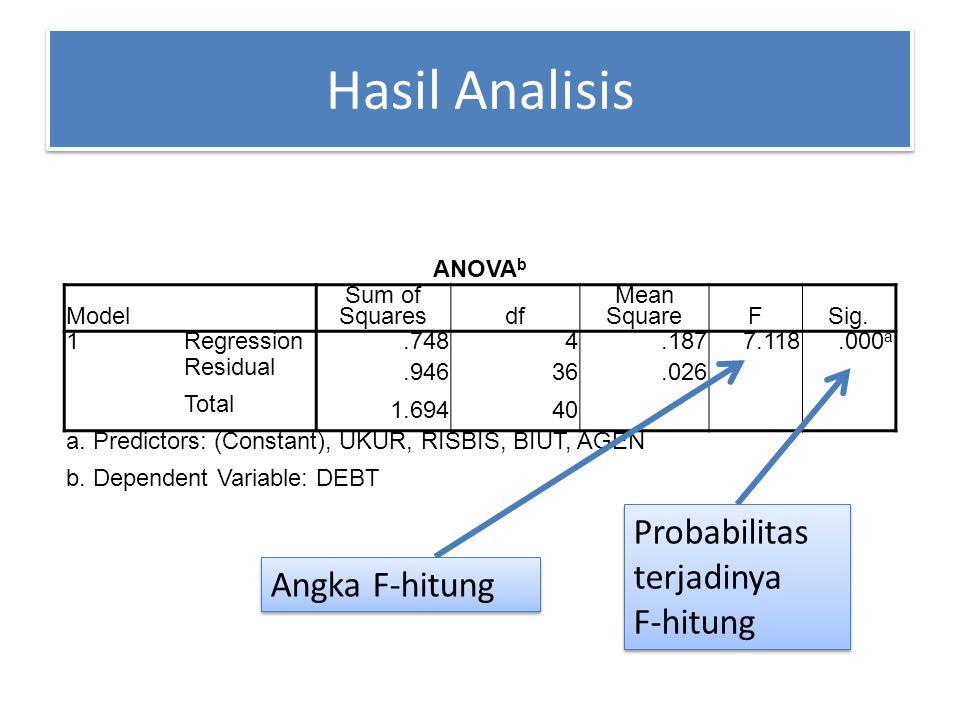 Hasil Analisis Probabilitas terjadinya F-hitung Angka F-hitung ANOVAb
