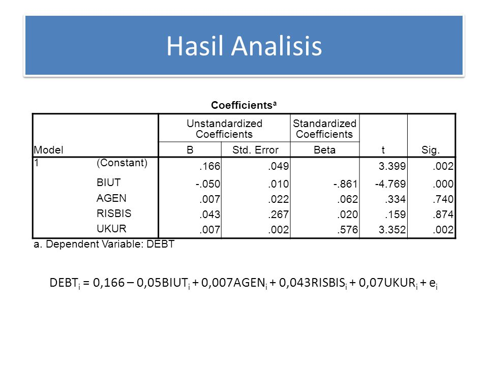 Hasil Analisis Coefficientsa. Model. Unstandardized Coefficients. Standardized Coefficients. t.