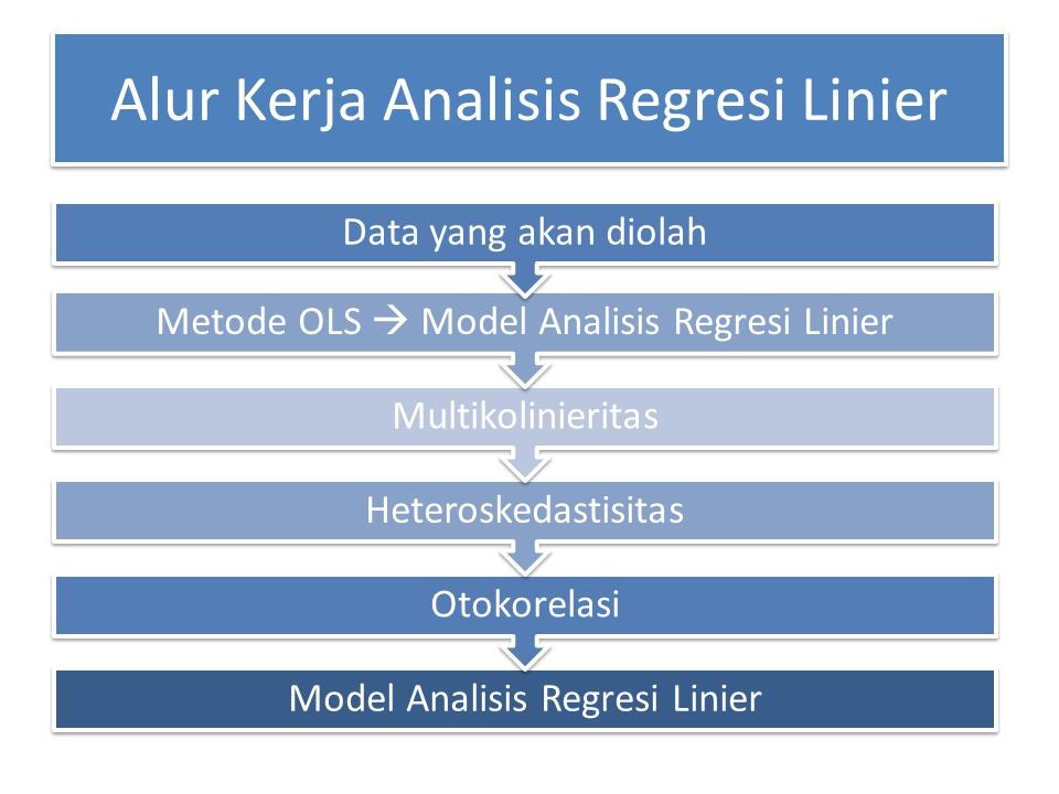 Alur Kerja Analisis Regresi Linier