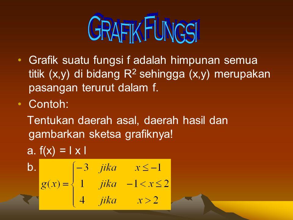Grafik Fungsi Grafik suatu fungsi f adalah himpunan semua titik (x,y) di bidang R2 sehingga (x,y) merupakan pasangan terurut dalam f.