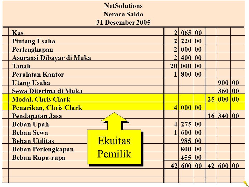 Ekuitas Pemilik NetSolutions Neraca Saldo 31 Desember 2005
