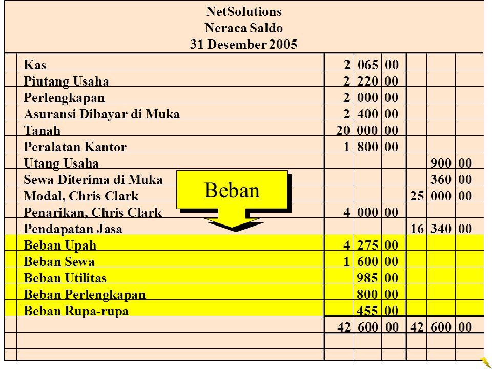 Beban NetSolutions Neraca Saldo 31 Desember 2005 Kas 2 065 00
