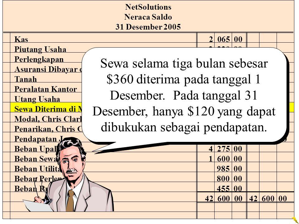 NetSolutions Neraca Saldo. 31 Desember 2005. Kas 2 065 00. Piutang Usaha 2 220 00. Perlengkapan 2 000 00.
