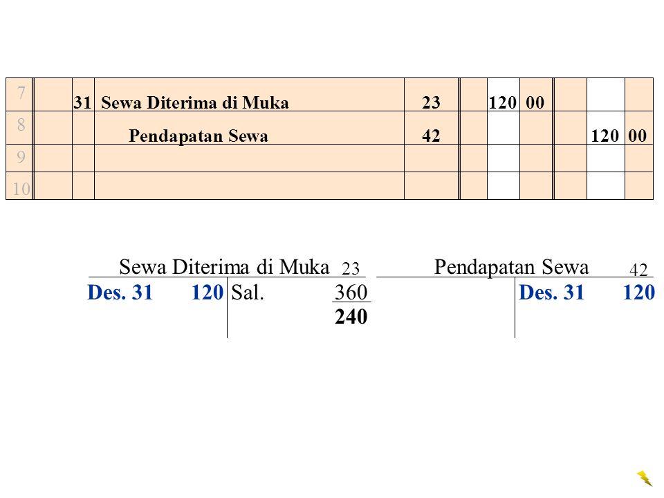 Sewa Diterima di Muka Pendapatan Sewa Des. 31 120 Sal. 360 Des. 31 120