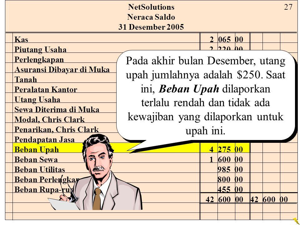 NetSolutions Neraca Saldo. 31 Desember 2005. 27. Kas 2 065 00. Piutang Usaha 2 220 00. Perlengkapan 2 000 00.