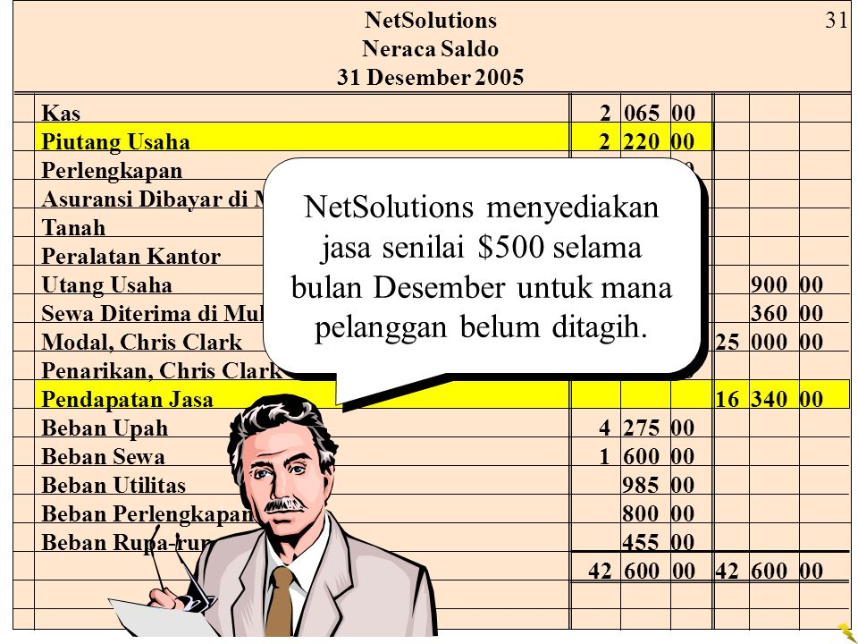 NetSolutions Neraca Saldo. 31 Desember 2005. 31. Kas 2 065 00. Piutang Usaha 2 220 00. Perlengkapan 2 000 00.