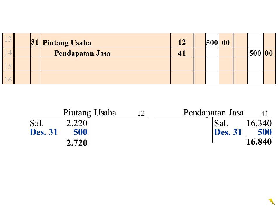 Piutang Usaha Pendapatan Jasa Sal. 2.220 Sal. 16.340 Des. 31 500
