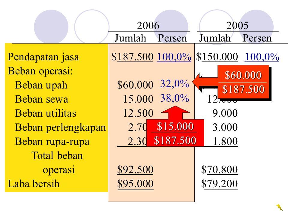 2006 2005 Jumlah Persen Jumlah Persen. Pendapatan jasa $187.500 100,0% $150.000 100,0%