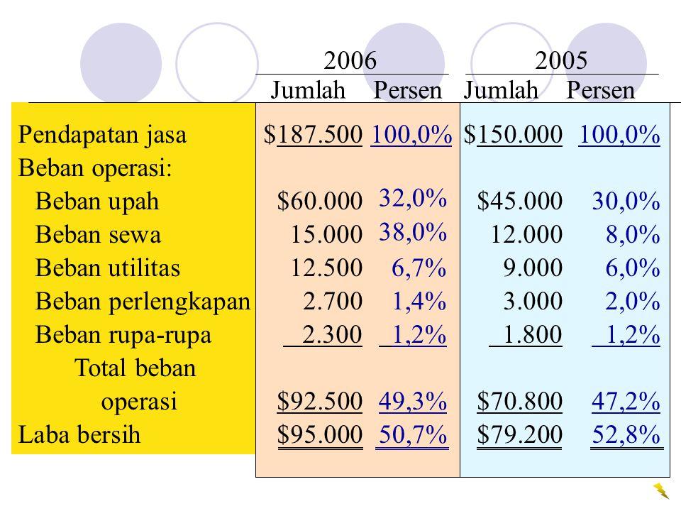 2006 2005 Jumlah Persen Jumlah Persen. 6,7% 1,4% 1,2% 49,3% 50,7%