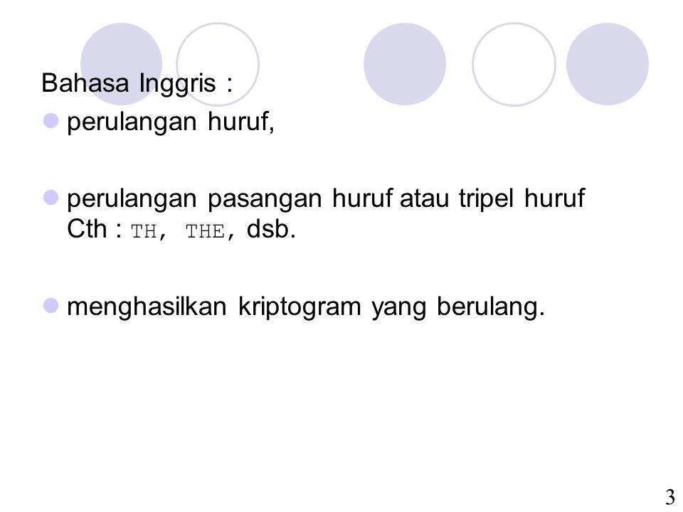 Bahasa Inggris : perulangan huruf, perulangan pasangan huruf atau tripel huruf Cth : TH, THE, dsb.