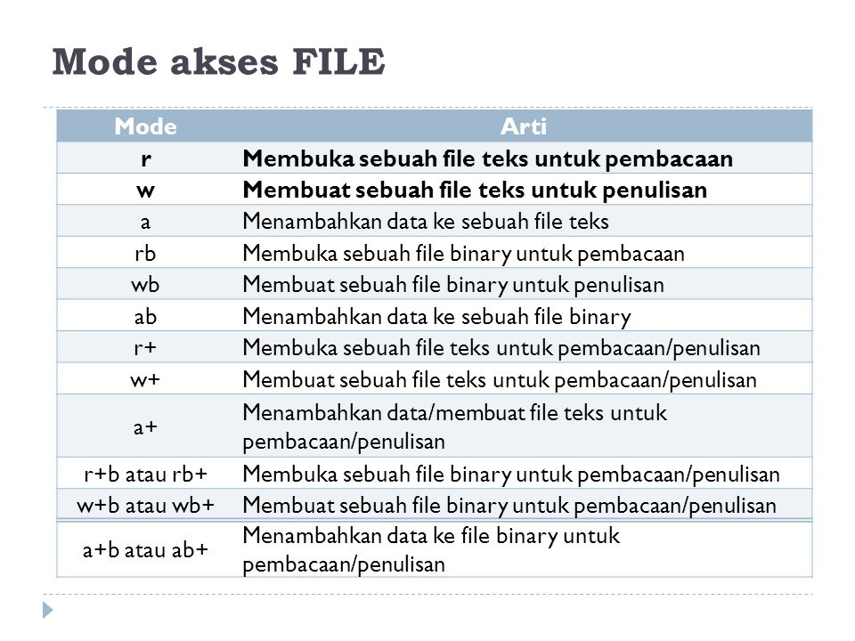 Mode akses FILE Mode Arti r Membuka sebuah file teks untuk pembacaan w