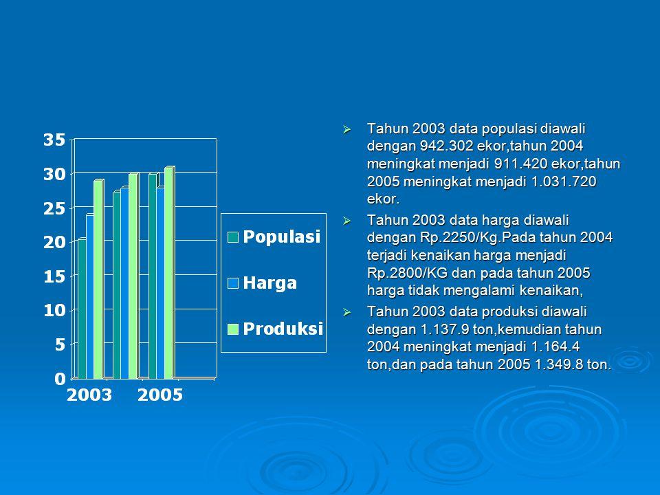 Tahun 2003 data populasi diawali dengan 942
