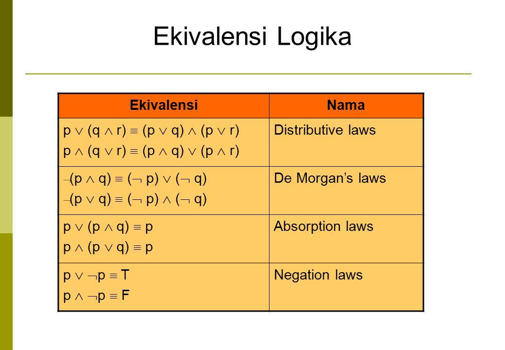 Ekivalensi Logika Ekivalensi Nama p  (q  r)  (p  q)  (p  r)