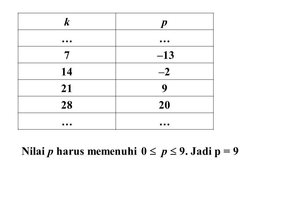 k p … 7 –13 14 –2 21 9 28 20 Nilai p harus memenuhi 0  p  9. Jadi p = 9