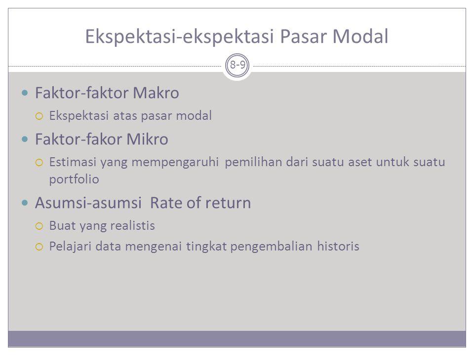 Ekspektasi-ekspektasi Pasar Modal