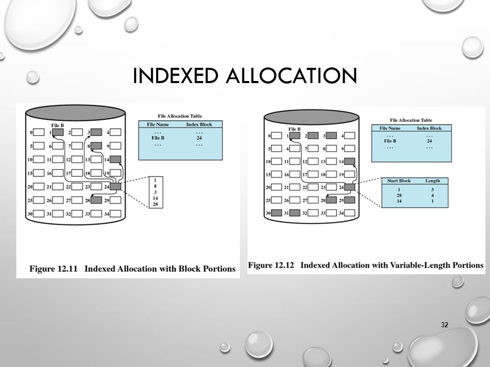 Indexed Allocation