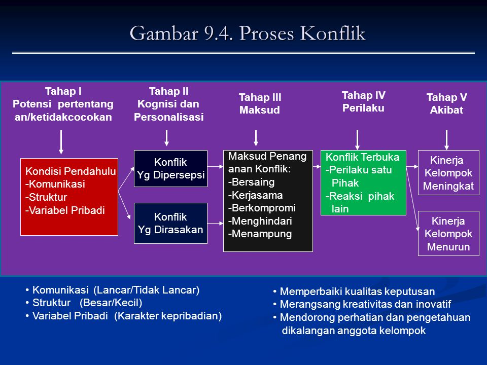 Gambar 9.4. Proses Konflik Tahap I Potensi pertentang