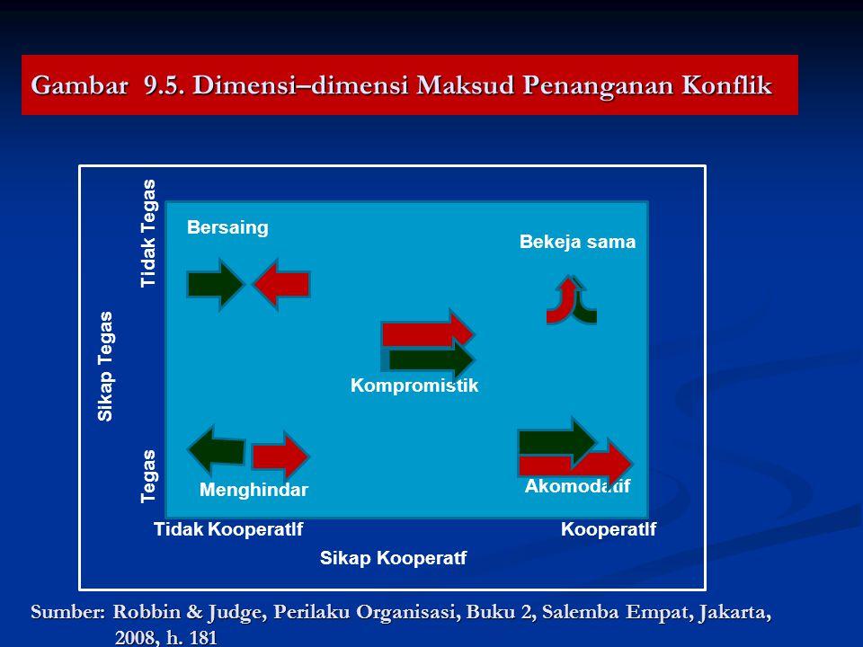 Gambar 9.5. Dimensi–dimensi Maksud Penanganan Konflik