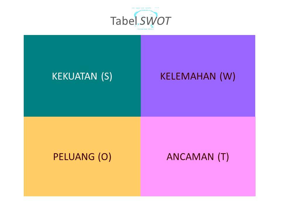 Tabel SWOT KEKUATAN (S) KELEMAHAN (W) PELUANG (O) ANCAMAN (T)
