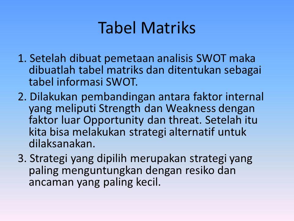 Tabel Matriks
