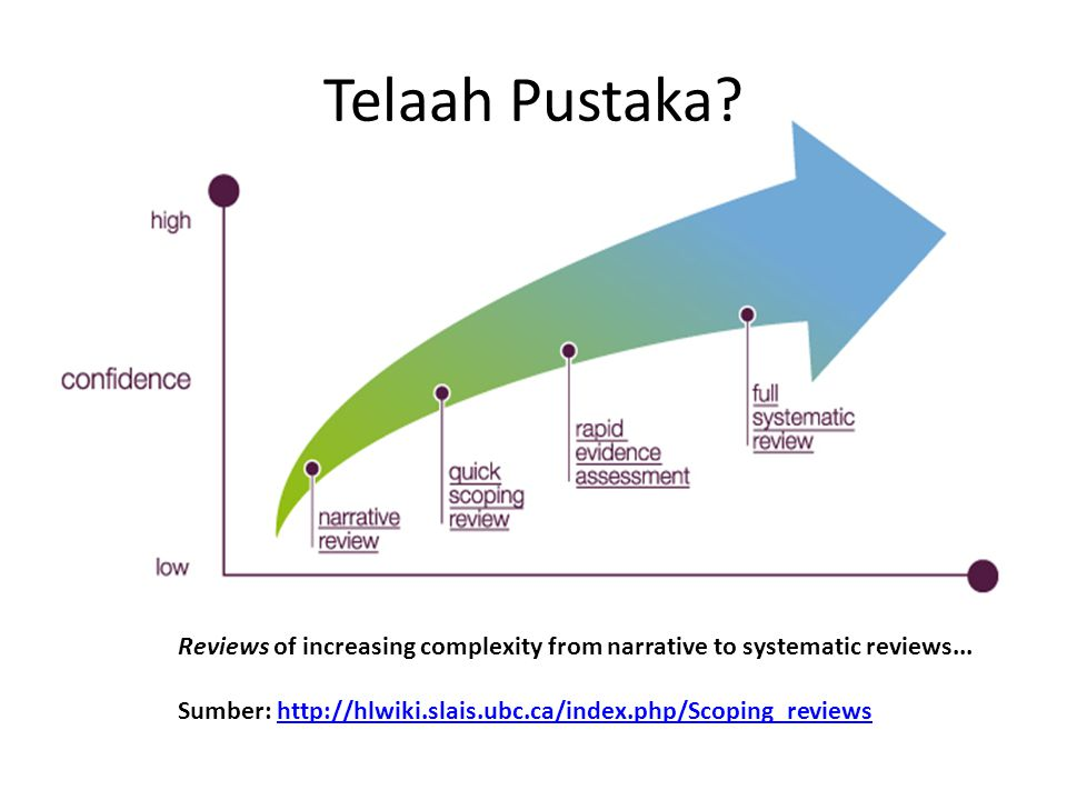 Telaah Pustaka Reviews of increasing complexity from narrative to systematic reviews...