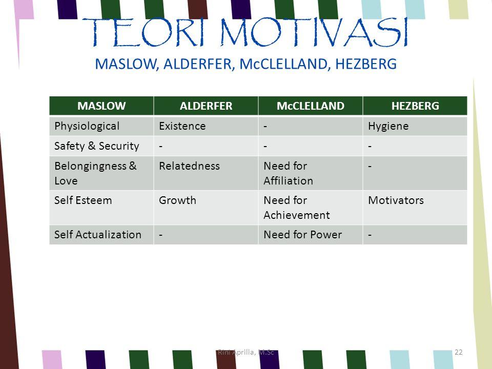 TEORI MOTIVASI MASLOW, ALDERFER, McCLELLAND, HEZBERG