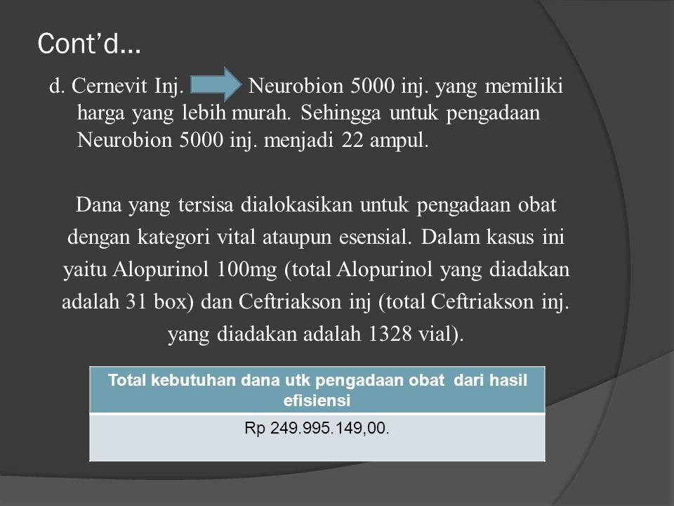 Total kebutuhan dana utk pengadaan obat dari hasil efisiensi