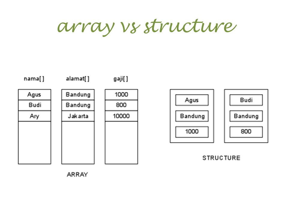 array vs structure