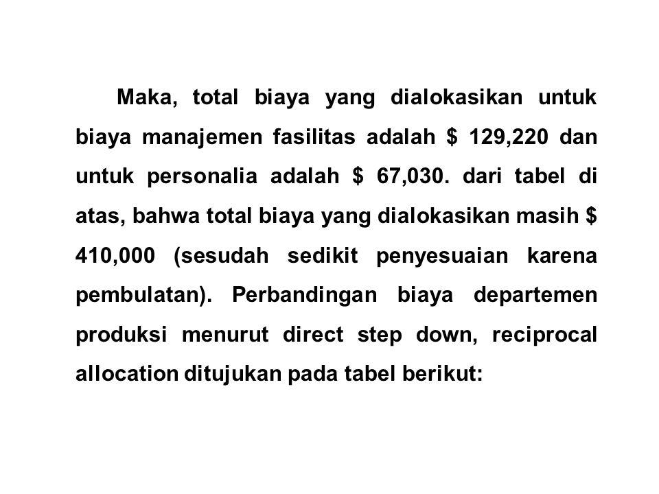 Maka, total biaya yang dialokasikan untuk biaya manajemen fasilitas adalah $ 129,220 dan untuk personalia adalah $ 67,030.