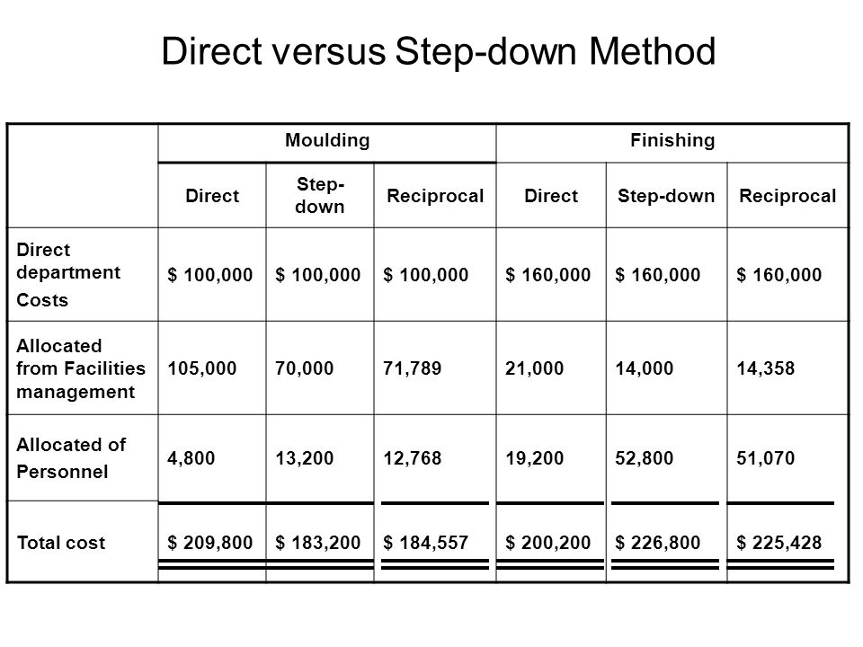 Direct versus Step-down Method