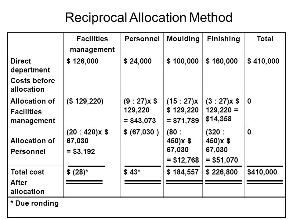 Reciprocal Allocation Method